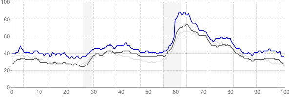 Youngstown, Ohio monthly unemployment rate chart